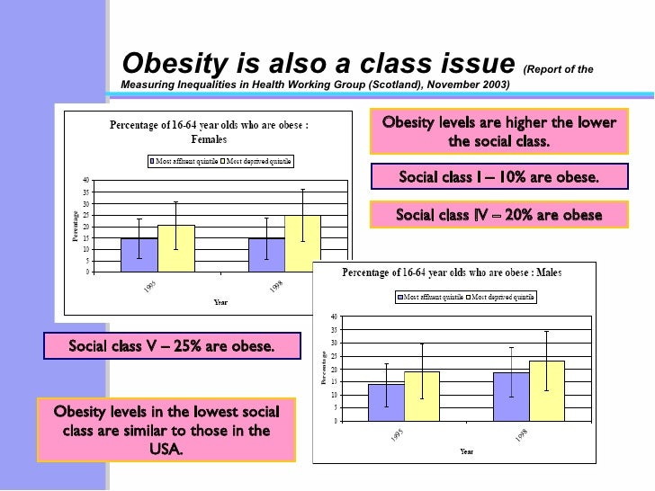 Obesity is also a class issue  (Report of the Measuring Inequalities in Health Working Group (Scotland), November 2003) Ob...