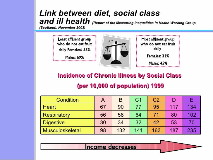 Link between diet, social class and ill health  (Report of the Measuring Inequalities in Health Working Group (Scotland), ...