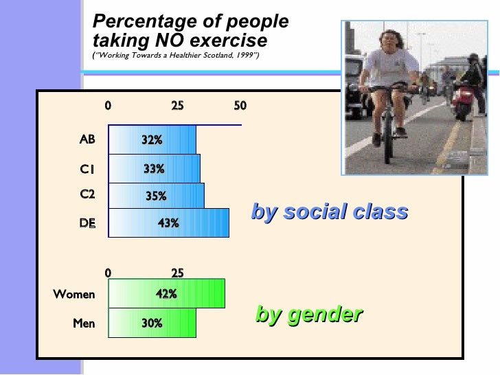 Percentage of people taking NO exercise  ( ''Working Towards a Healthier Scotland, 1999'') 32% 33% 35% 43% 42% 30% by soci...