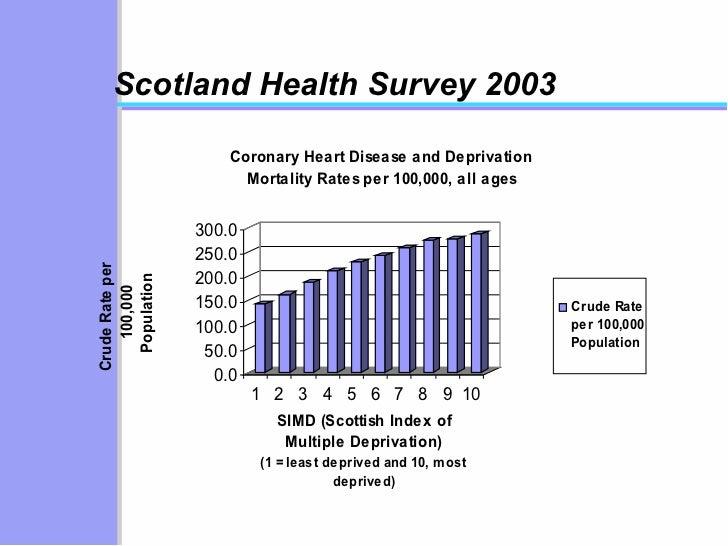 Scotland Health Survey 2003