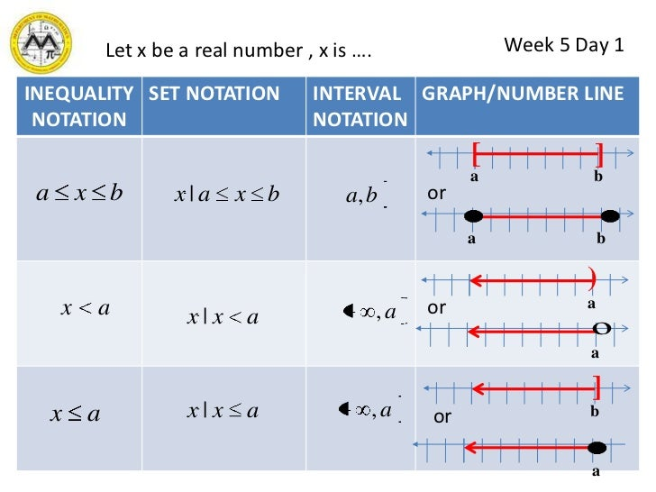 Write a system of inequalities that has no solution inequalities