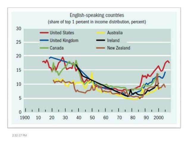 inequality economic growth and development