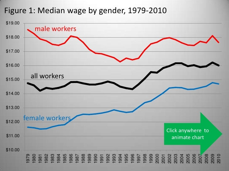 Figure 1: Median wage by gender, 1979-2010$19.00            male workers$18.00$17.00$16.00$15.00           all workers$14....