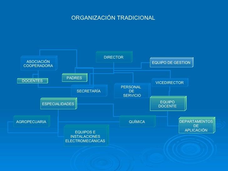 ORGANIZACIÓN TRADICIONAL DIRECTOR VICEDIRECTOR EQUIPO DE GESTION ASOCIACIÓN COOPERADORA PADRES DOCENTES SECRETARÍA EQUIPO ...