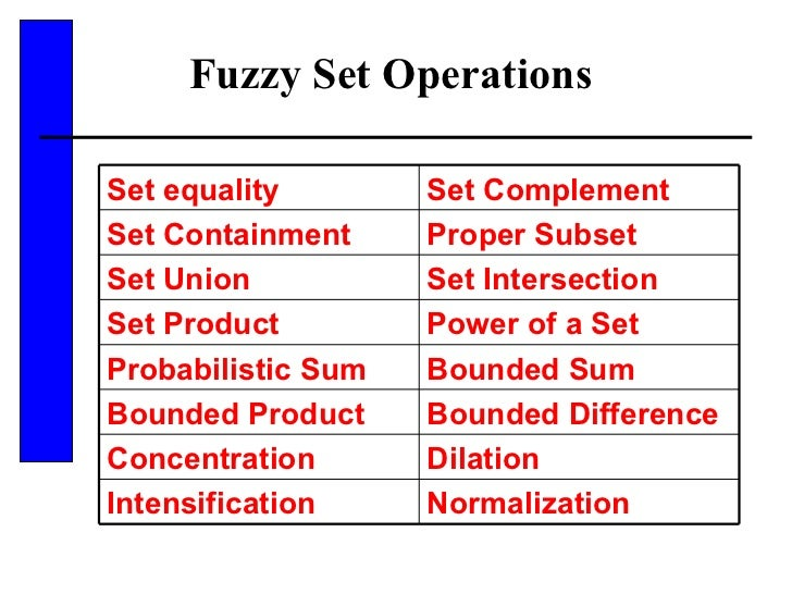 Fuzzy Set Operations  Set equality Set Complement Set Containment Proper Subset Set Union Set Intersection Set Product Pow...