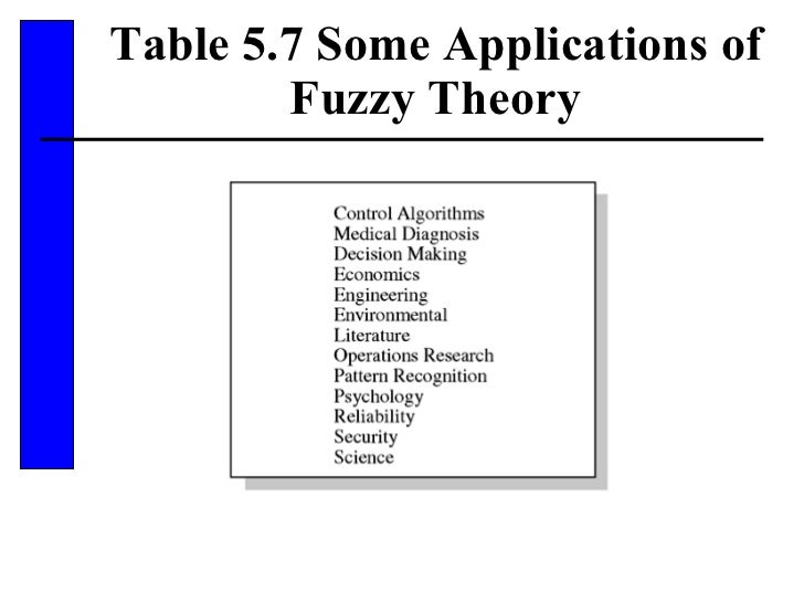 Table 5.7 Some Applications of Fuzzy Theory