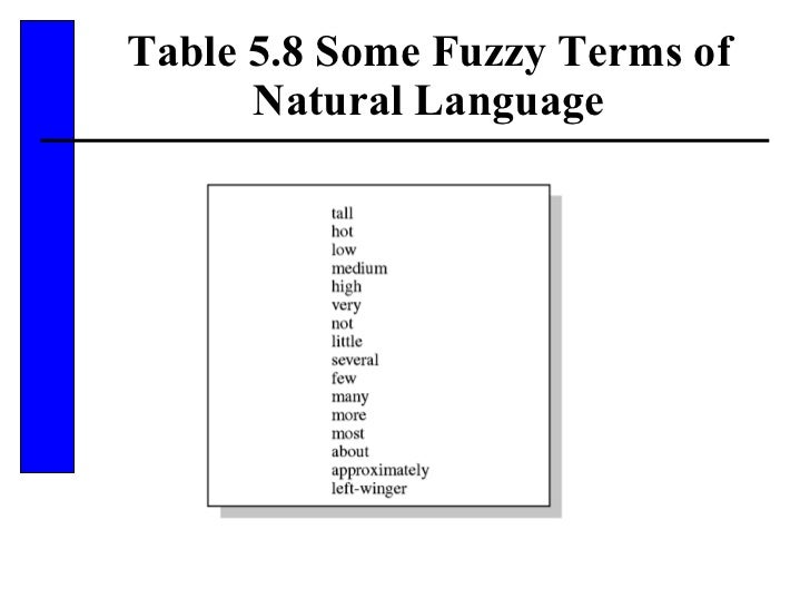 Table 5.8 Some Fuzzy Terms of Natural Language