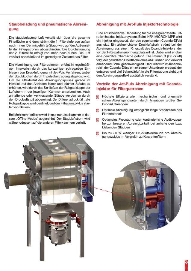 Abreinigung mit Jet-Puls Injektortechnologie  Eine entscheidende Bedeutung für die energieeffiziente Filt-ration  hat das ...