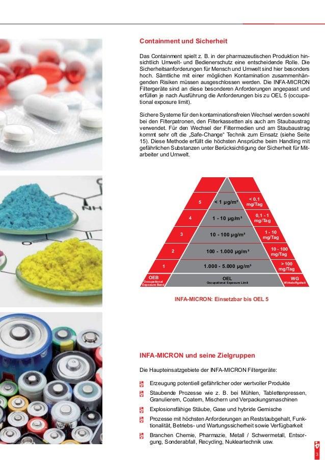Containment und Sicherheit  Das Containment spielt z. B. in der pharmazeutischen Produktion hin-sichtlich  Umwelt- und Bed...