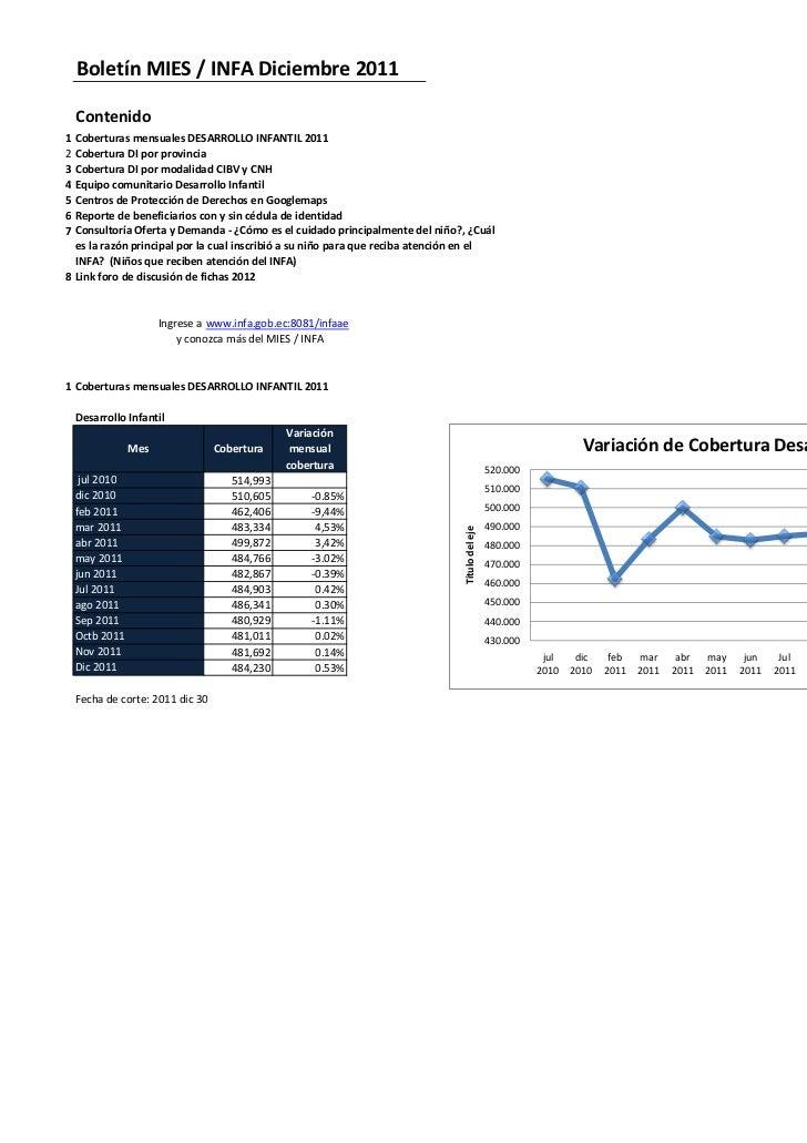 Boletín MIES / INFA Diciembre 2011    Contenido1 Coberturas mensuales DESARROLLO INFANTIL 20112 Cobertura DI por provincia...
