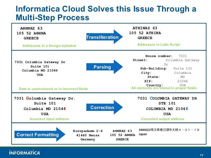 Address Validation and Correction with Informatica Cloud