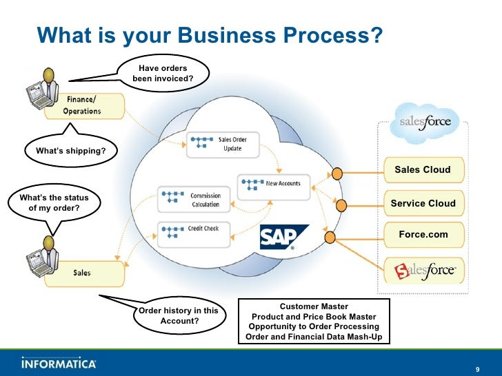 Salesforce And Sap Integration With Informatica Cloud