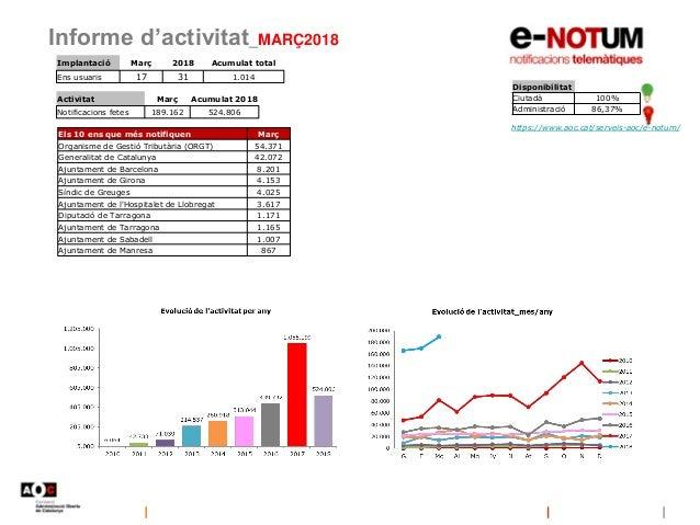 Informe d'activitat_MARÇ2018 Disponibilitat Ciutadà 100% Administració 86,37% https://www.aoc.cat/serveis-aoc/e-notum/ Imp...
