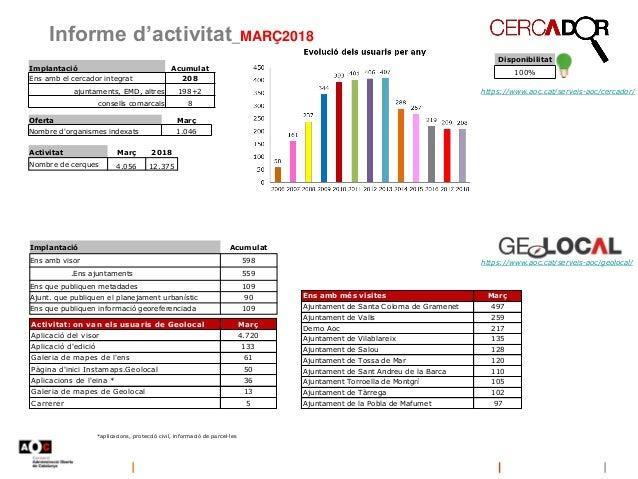 Informe d'activitat_MARÇ2018 Disponibilitat 100% https://www.aoc.cat/serveis-aoc/geolocal/ *aplicacions, protecció civil, ...
