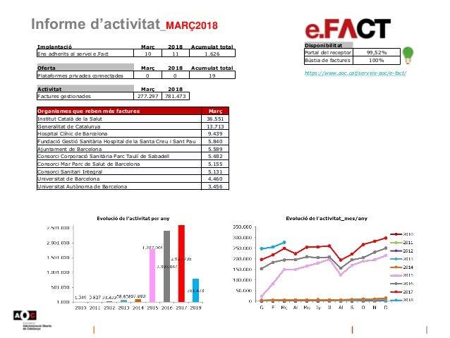 Informe d'activitat_MARÇ2018 https://www.aoc.cat/serveis-aoc/e-fact/ Disponibilitat Portal del receptor 99,52% Bústia de f...