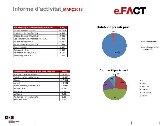 Informe d'activitat_MARÇ2018 Empreses que trameten més factures Març Endesa Energia, S.A.U. 20.060 Telefonica de España, S...