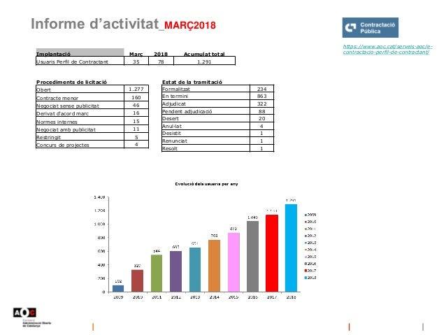 Informe d'activitat_MARÇ2018 https://www.aoc.cat/serveis-aoc/e- contractacio-perfil-de-contractant/Implantació Març 2018 A...