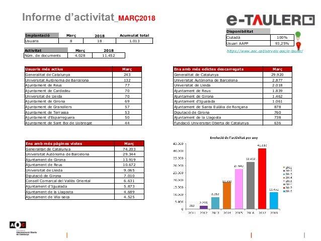 Informe d'activitat_MARÇ2018 Disponibilitat Ciutadà 100% Usuari AAPP 93,25% https://www.aoc.cat/serveis-aoc/e-tauler/ Impl...