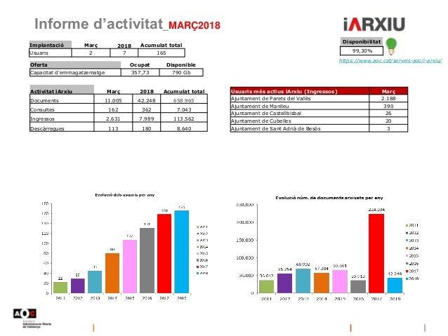 Informe d'activitat_MARÇ2018 https://www.aoc.cat/serveis-aoc/i-arxiu/ Disponibilitat 99,30% Oferta Ocupat Disponible Capac...
