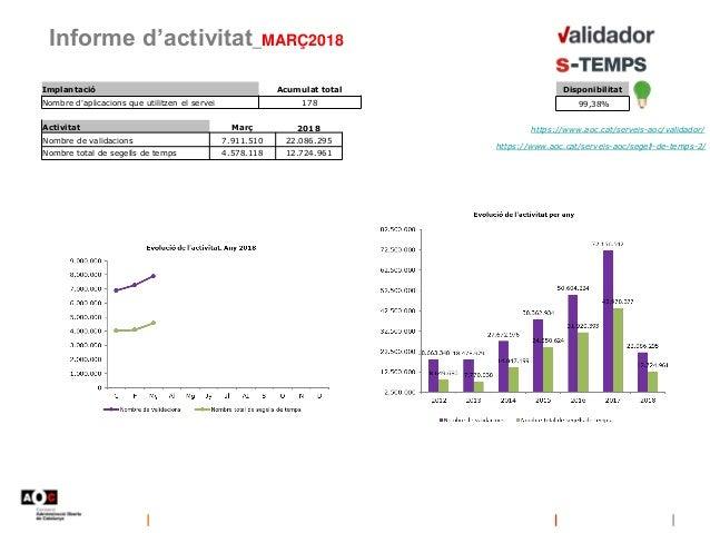 Informe d'activitat_MARÇ2018 Implantació Acumulat total Nombre d'aplicacions que utilitzen el servei 178 https://www.aoc.c...