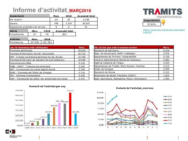 Informe d'activitat_MARÇ2018 Disponibilitat 97,80% https://www.aoc.cat/serveis-aoc/eacat- tramits/ Implantació Març 2018 A...