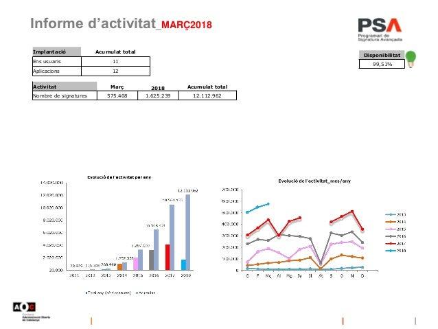Informe d'activitat_MARÇ2018 Implantació Acumulat total Ens usuaris 11 Aplicacions 12 Disponibilitat 99,51% Activitat Març...