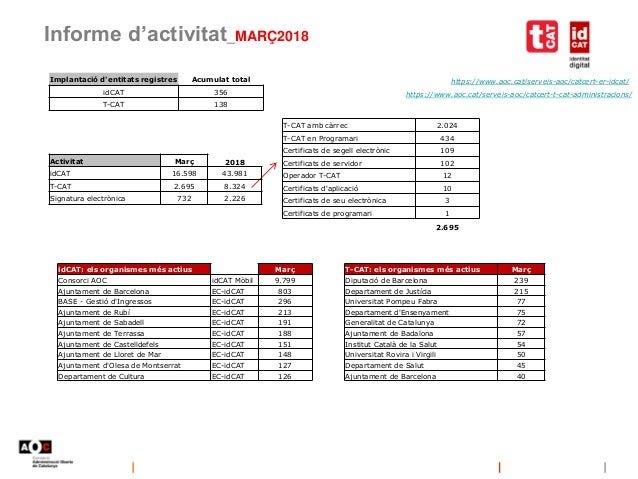 Informe d'activitat_MARÇ2018 https://www.aoc.cat/serveis-aoc/catcert-er-idcat/ https://www.aoc.cat/serveis-aoc/catcert-t-c...