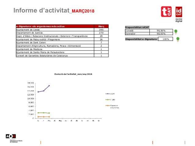 Informe d'activitat_MARÇ2018 Disponibilitat idCAT Ciutadà 98,56% Operador 98,93% Disponibilitat e-Signatura 100% e-Signatu...