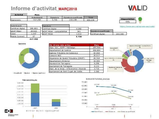 Informe d'activitat_MARÇ2018 https://www.aoc.cat/serveis-aoc/valid/ Disponibilitat 99% Activitat Març Autenticació Signatu...