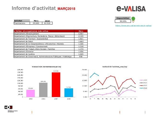 Informe d'activitat_MARÇ2018 https://www.aoc.cat/serveis-aoc/e-valisa/ Disponibilitat 99,50% e-Valisa: els organismes més ...