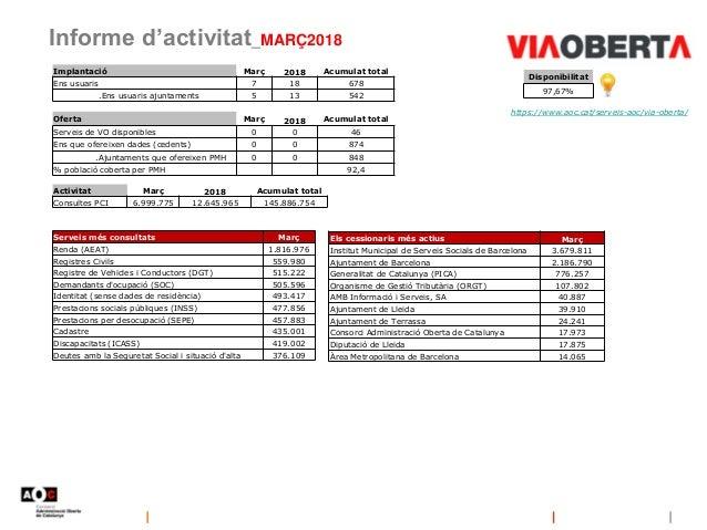 Informe d'activitat_MARÇ2018 Disponibilitat 97,67% https://www.aoc.cat/serveis-aoc/via-oberta/ Implantació Març 2018 Acumu...