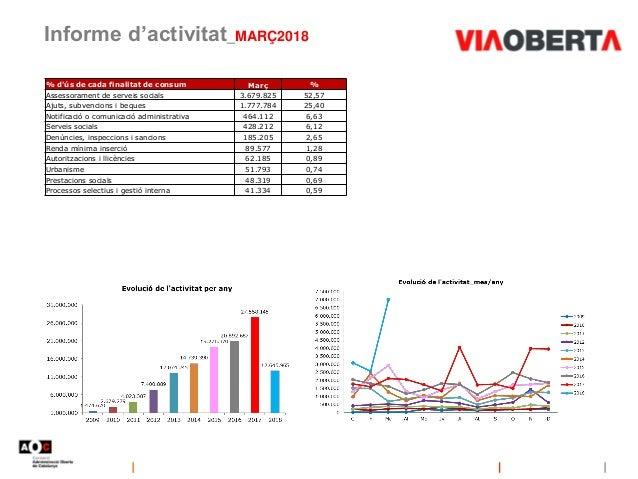 Informe d'activitat_MARÇ2018 % d'ús de cada finalitat de consum Març % Assessorament de serveis socials 3.679.825 52,57 Aj...
