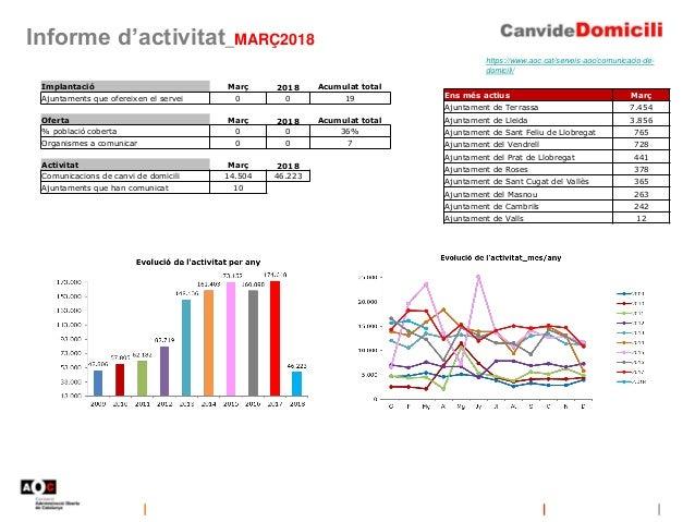 Informe d'activitat_MARÇ2018 https://www.aoc.cat/serveis-aoc/comunicacio-de- domicili/ Implantació Març 2018 Acumulat tota...
