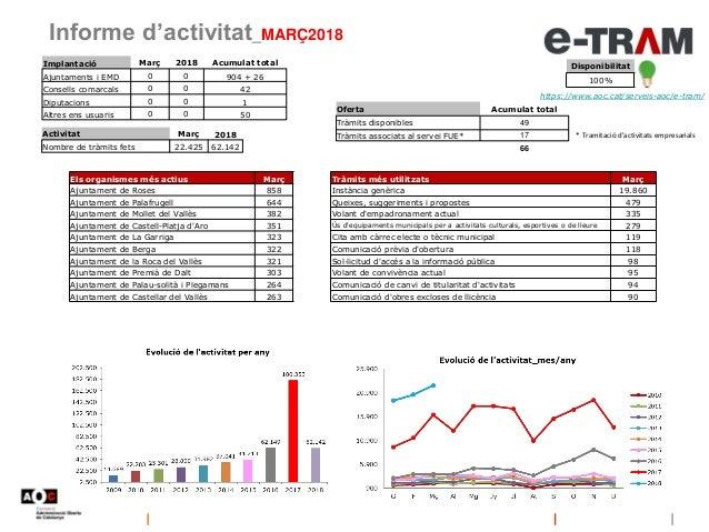 Informe d'activitat_MARÇ2018 Disponibilitat 100% https://www.aoc.cat/serveis-aoc/e-tram/ Oferta Acumulat total Tràmits dis...