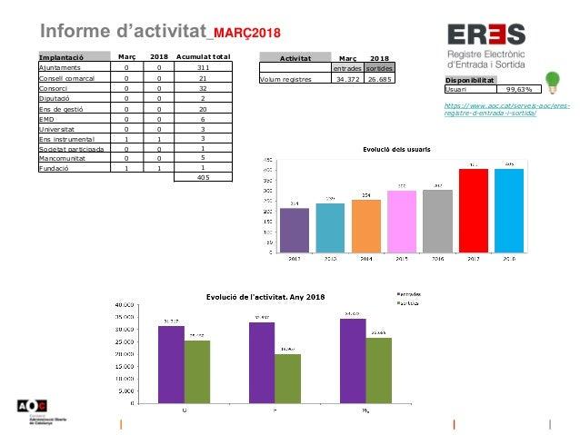 Informe d'activitat_MARÇ2018 Disponibilitat Usuari 99,63% https://www.aoc.cat/serveis-aoc/eres- registre-d-entrada-i-sorti...