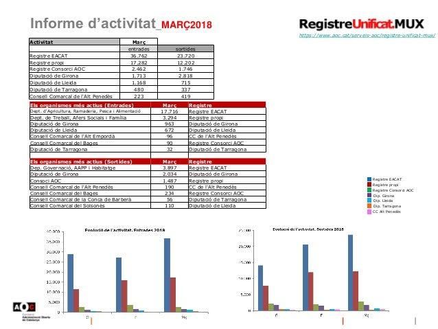Informe d'activitat_MARÇ2018 https://www.aoc.cat/serveis-aoc/registre-unificat-mux/ Registre EACAT Registre propi Registre...