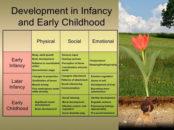emotional progress inside infancy
