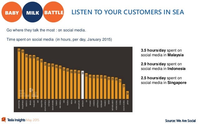 social media case studies 2015 Social media case studies attributes – sound quality and stylish looks generated widespread awareness and social media engagement through series of contests.