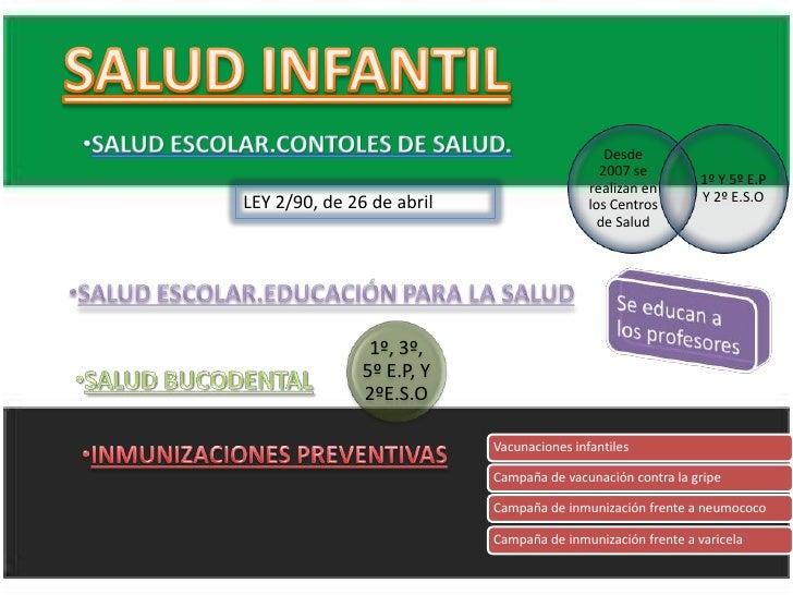 SALUD INFANTIL<br /><ul><li>SALUD ESCOLAR.CONTOLES DE SALUD.</li></ul>LEY 2/90, de 26 de abril<br /><ul><li>SALUD ESCOLAR....