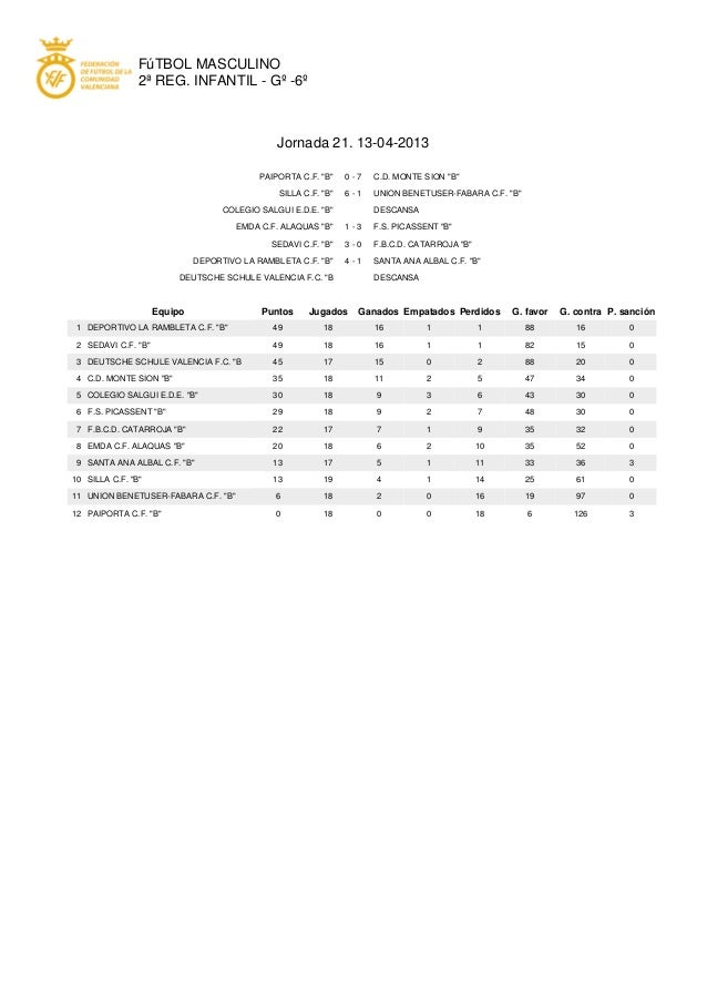 FúTBOL MASCULINO                2ª REG. INFANTIL - Gº -6º                                                Jornada 21. 13-04...