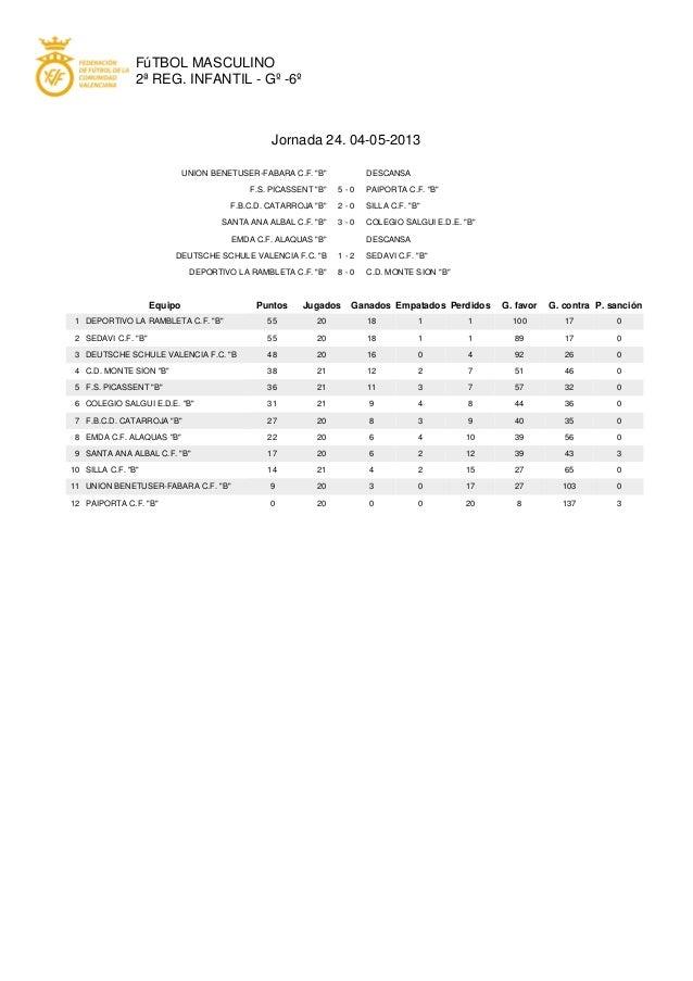 "FúTBOL MASCULINO2ª REG. INFANTIL - Gº -6ºJornada 24. 04-05-2013UNION BENETUSER-FABARA C.F. ""B"" DESCANSAF.S. PICASSENT ""B"" ..."