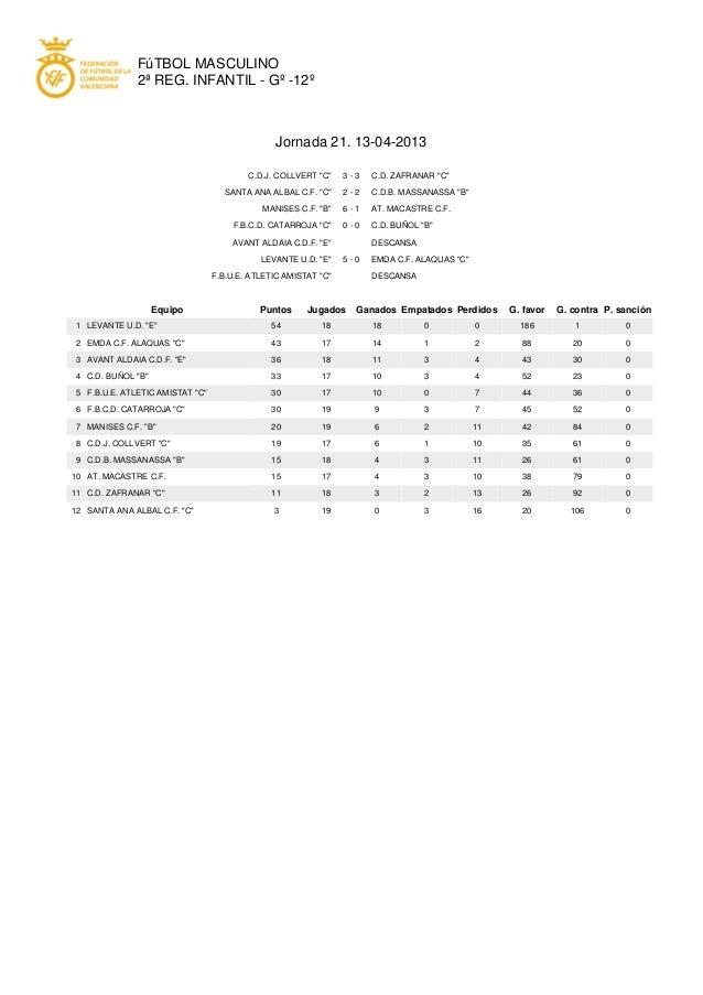 FúTBOL MASCULINO               2ª REG. INFANTIL - Gº -12º                                                 Jornada 21. 13-0...