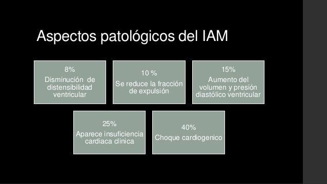 Aspectos patológicos del IAM8%Disminución dedistensibilidadventricular10 %Se reduce la fracciónde expulsión15%Aumento delv...