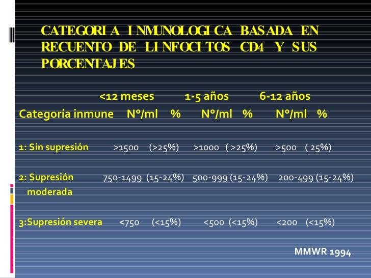 CATEGORIA INMUNOLOGICA BASADA EN RECUENTO DE LINFOCITOS CD4 Y SUS PORCENTAJES <ul><li><12 meses  1-5 años  6-12 años </li>...