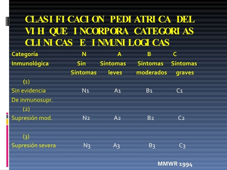CLASIFICACION PEDIATRICA DEL VIH QUE INCORPORA CATEGORIAS CLINICAS E INMUNILOGICAS <ul><li>Categoría  N  A  B  C </li></ul...