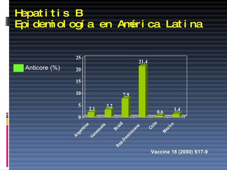 Hepatitis B  Epidemiología en América Latina Vaccine 18 (2000) S17-9 Anticore (%)