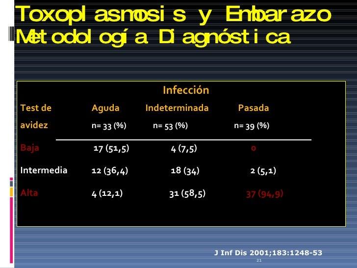 Toxoplasmosis y Embarazo Metodología Diagnóstica <ul><li>Infección </li></ul><ul><li>Test de  Aguda   Indeterminada    Pas...