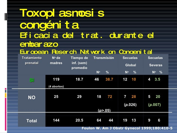 Toxoplasmosis congénita Eficacia del trat. durante el embarazo European Reserch Network on Congenital Toxoplasmosis Foulon...