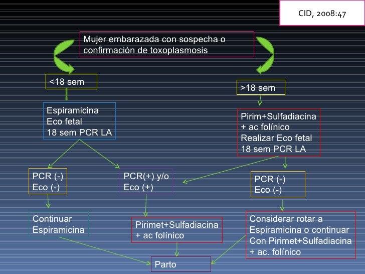 Mujer embarazada con sospecha o confirmación de toxoplasmosis <18 sem  >18 sem Espiramicina Eco fetal 18 sem PCR LA PCR (-...