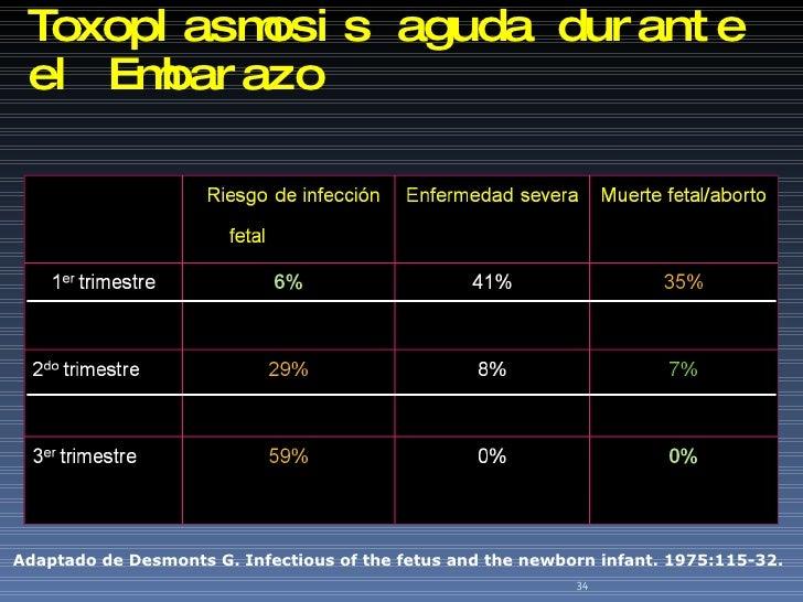 Toxoplasmosis aguda durante el Embarazo Adaptado de Desmonts G. Infectious of the fetus and the newborn infant. 1975:115-3...